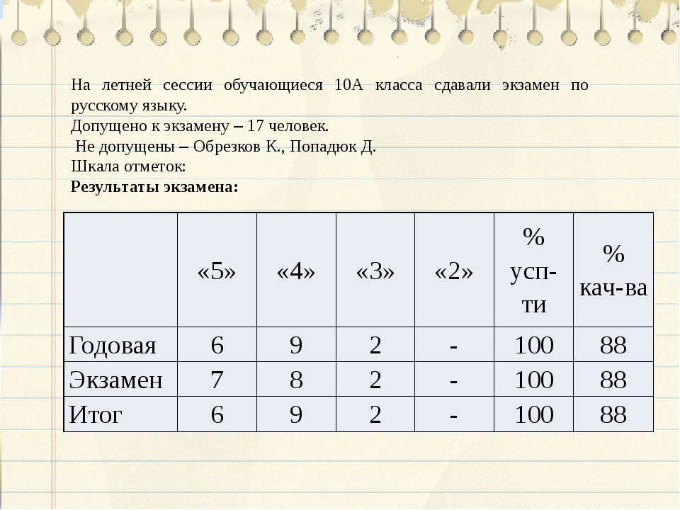 На летней сессии обучающиеся 10А класса сдавали экзамен по русскому языку. До...