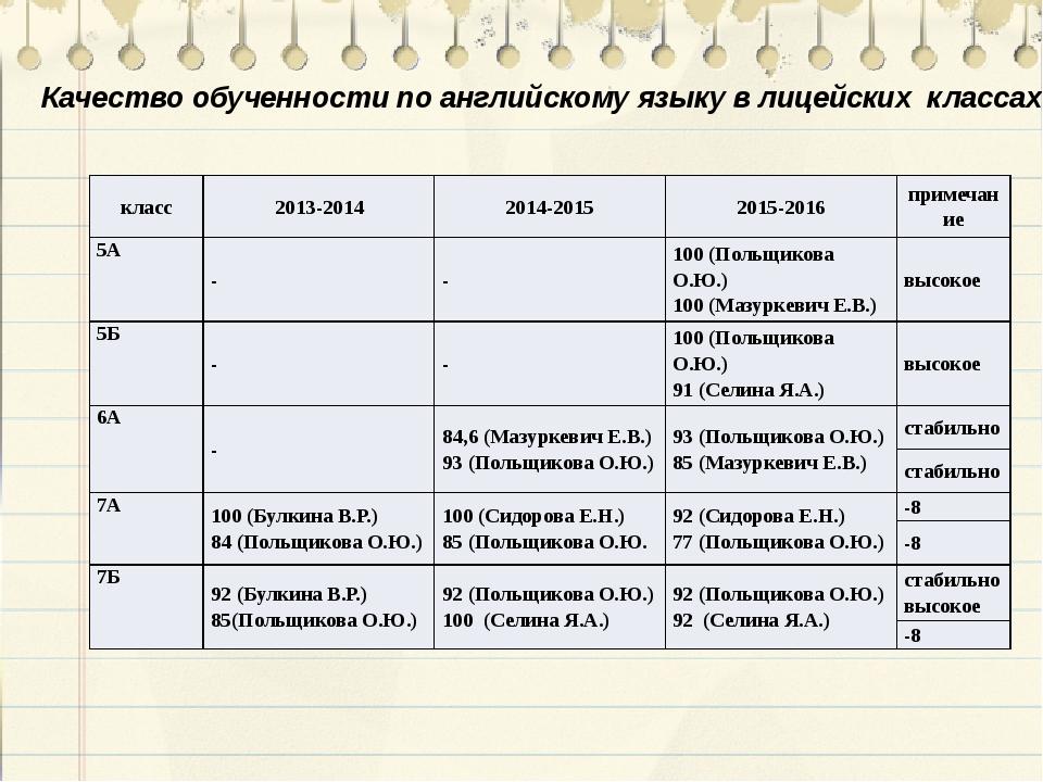 Качество обученности по английскому языку в лицейских классах класс 2013-2014...