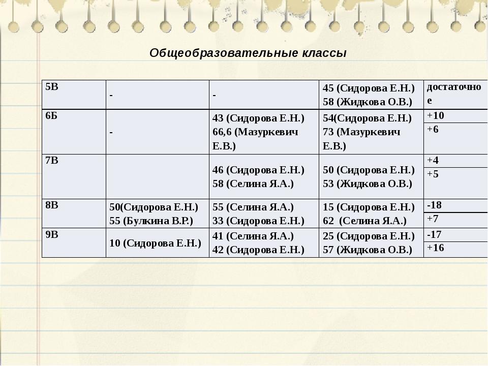 Общеобразовательные классы 5В - - 45 (Сидорова Е.Н.) 58 (Жидкова О.В.) достат...