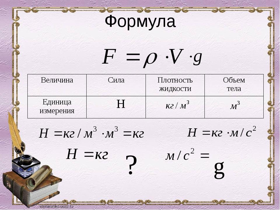 Формула Н ? g Величина Сила Плотность жидкости Объем тела Единица измерения