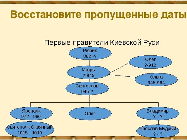 Восстановите пропущенные даты Первые правители Киевской Руси Рюрик 862 -? Иго...
