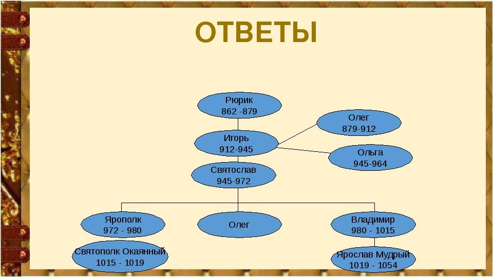 ОТВЕТЫ Рюрик 862 -879 Игорь 912-945 Олег 879-912 Ольга 945-964 Святослав 945-...