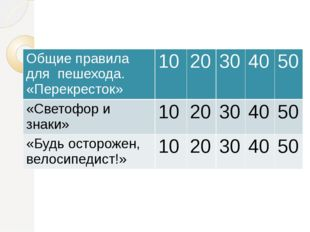 Общие правила для пешехода. «Перекресток» 10 20 30 40 50 «Светофор и знаки» 1