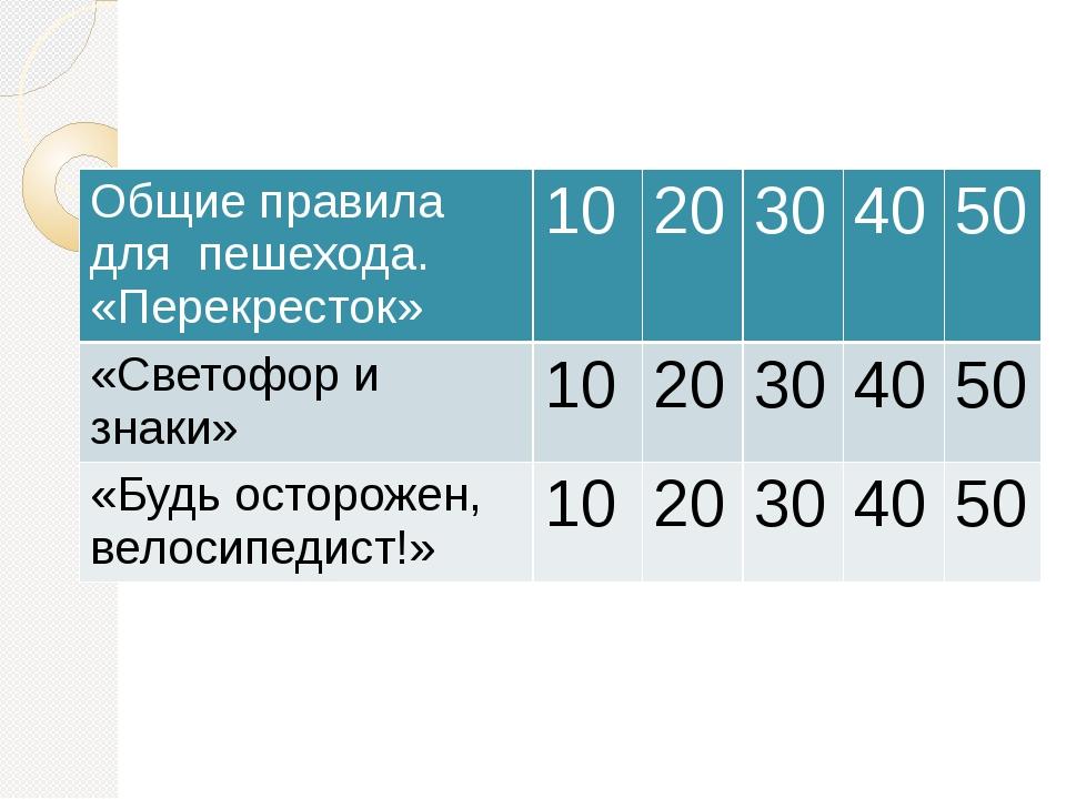 Общие правила для пешехода. «Перекресток» 10 20 30 40 50 «Светофор и знаки» 1...
