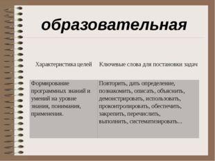 образовательная Характеристикацелей Ключевые слова для постановкизадач Формир