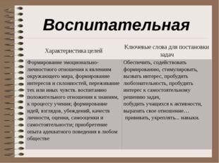Воспитательная Характеристикацелей Ключевые слова для постановкизадач Формиро