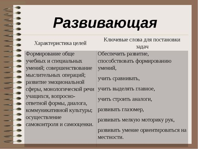 Развивающая Характеристикацелей Ключевые слова для постановкизадач Формирован...