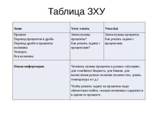 Таблица ЗХУ Знаю Хочу узнать Узнал(а) Процент Перевод процентов в дробь Перев