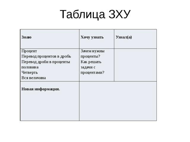 Таблица ЗХУ Знаю Хочу узнать Узнал(а) Процент Перевод процентов в дробь Перев...