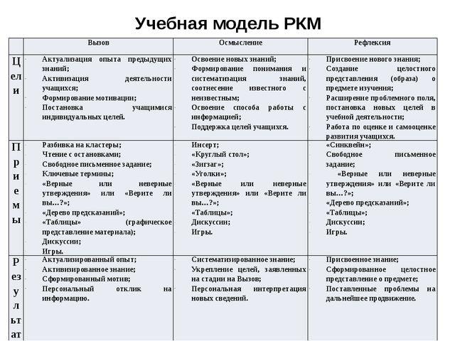 Учебная модель РКМ Вызов Осмысление Рефлексия Цели Актуализация опыта предыду...
