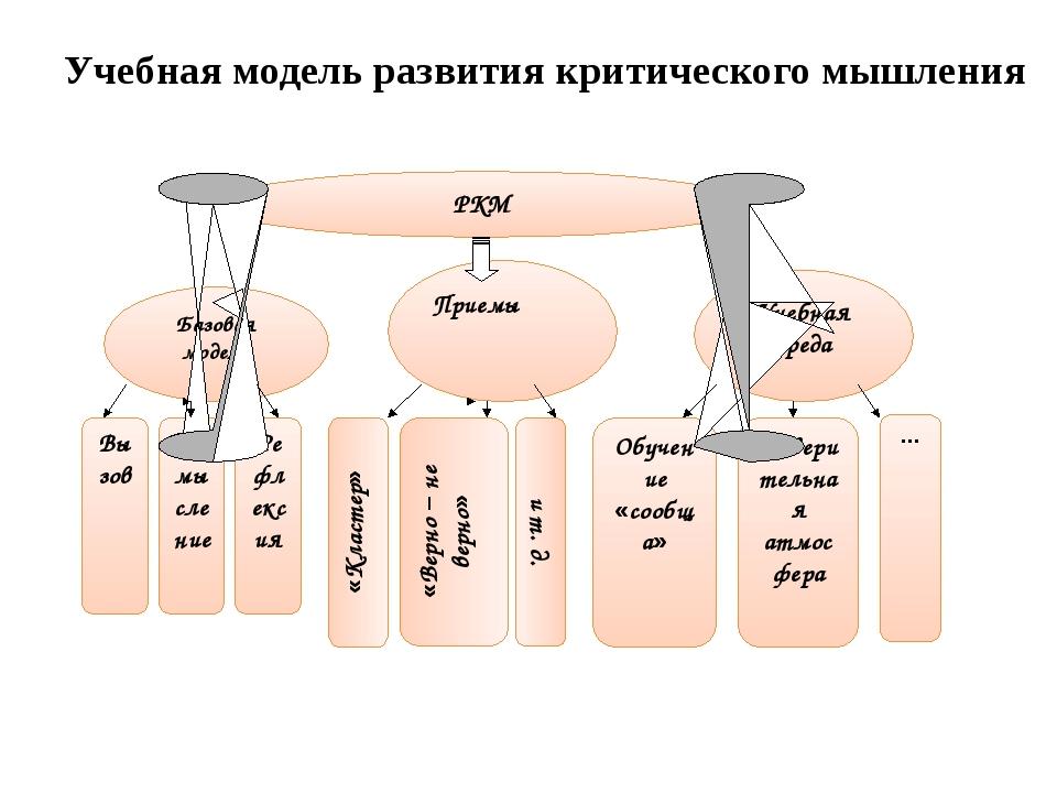 Учебная модель развития критического мышления РКМ Базовая модель Приемы Учебн...