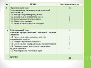 * №ТЕМАКоличество часов 3Практический этап Моделирование элементов педагог