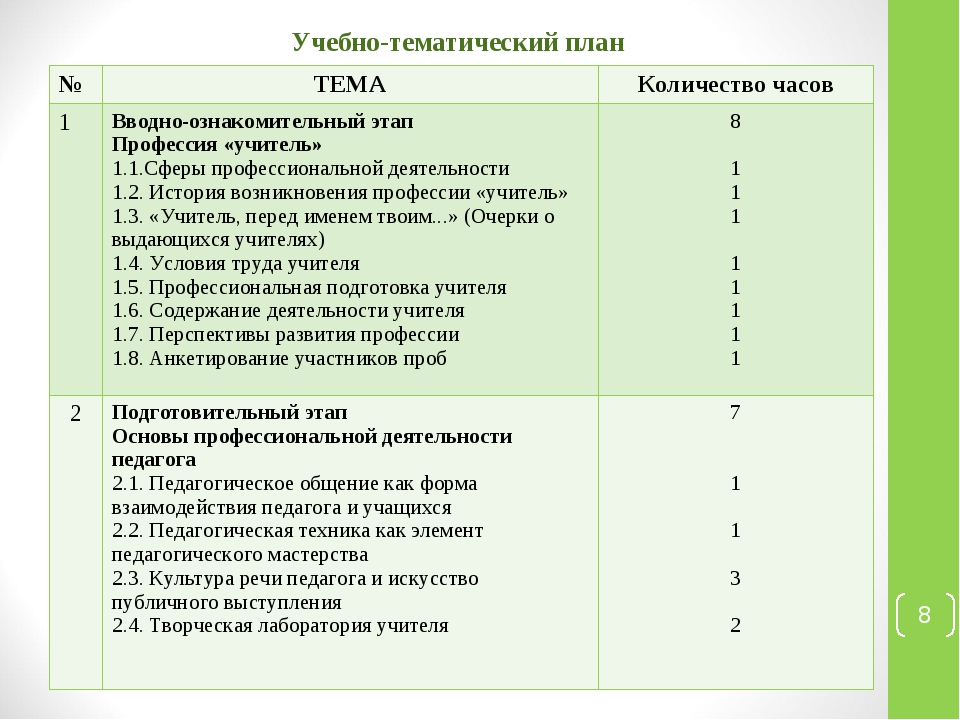 * Учебно-тематический план №ТЕМАКоличество часов 1Вводно-ознакомительный э...