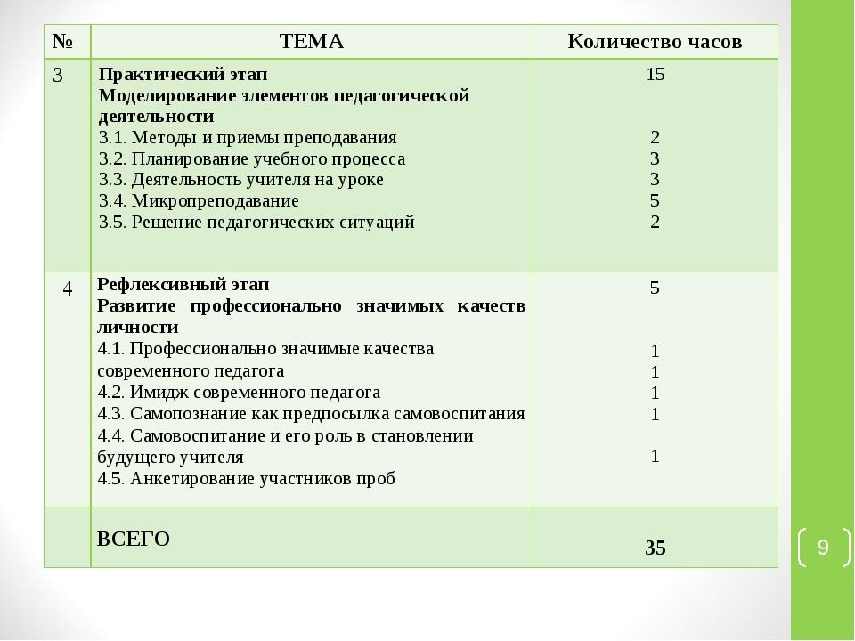 * №ТЕМАКоличество часов 3Практический этап Моделирование элементов педагог...
