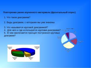 Повторение ранее изученного материала (фронтальный опрос) 1. Что такое диагр