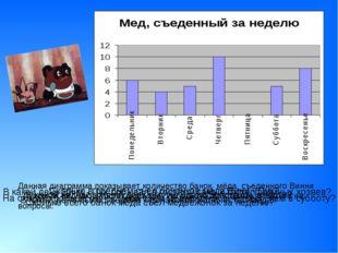 Данная диаграмма показывает количество банок мёда, съеденного Винни - Пухом з