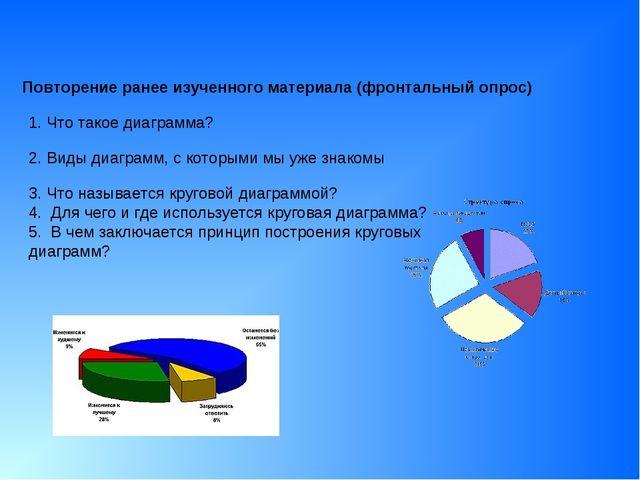 Повторение ранее изученного материала (фронтальный опрос) 1. Что такое диагр...