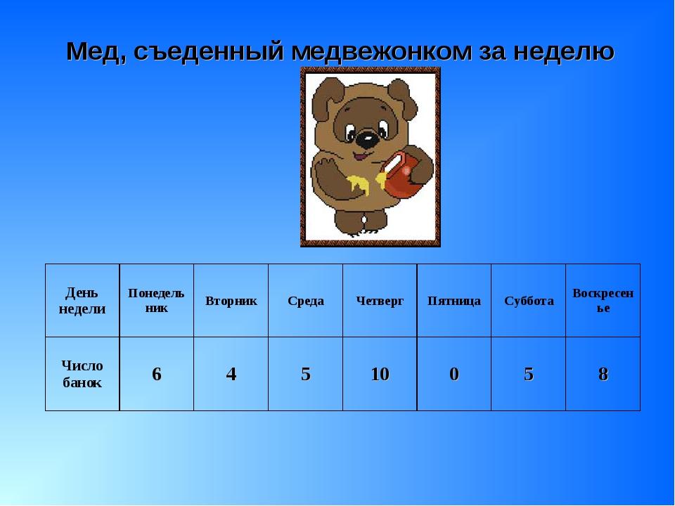 Мед, съеденный медвежонком за неделю День неделиПонедельникВторникСредаЧе...