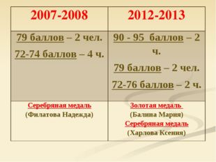 2007-20082012-2013 79 баллов – 2 чел. 72-74 баллов – 4 ч.90 - 95 баллов – 2