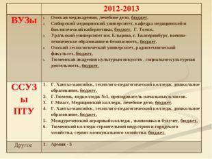2012-2013 ВУЗыОмская медакадемия, лечебное дело, бюджет. Сибирский медицинс