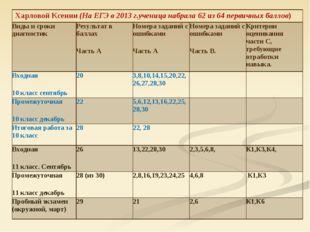 Харловой Ксении (На ЕГЭ в 2013 г.ученица набрала 62 из 64 первичных баллов)