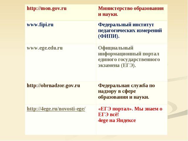http://mon.gov.ruМинистерство образования и науки. www.fipi.ruФедеральный и...