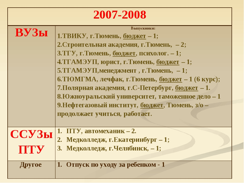 2007-2008 ВУЗыВыпускники: ТВИКУ, г.Тюмень, бюджет – 1; Строительная академи...