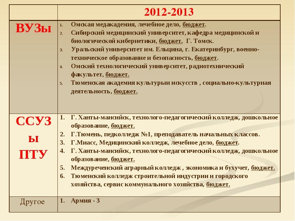 2012-2013 ВУЗыОмская медакадемия, лечебное дело, бюджет. Сибирский медицинс...