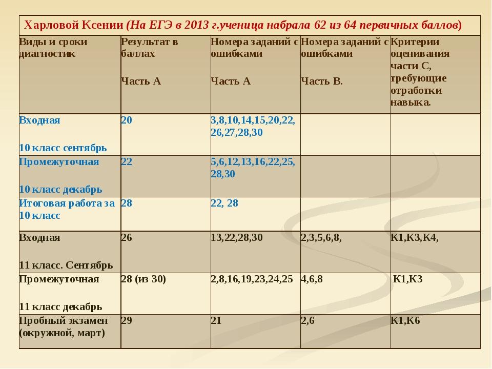 Харловой Ксении (На ЕГЭ в 2013 г.ученица набрала 62 из 64 первичных баллов)...