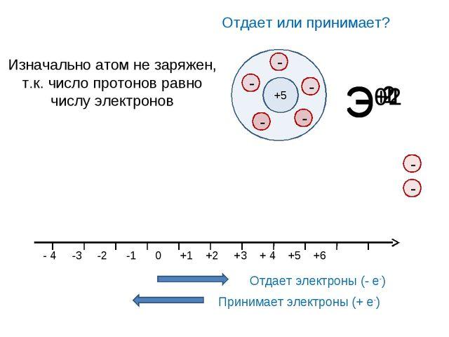 Э+1 Э+2 Э-2 Э-1 Отдает или принимает? +5 Изначально атом не заряжен, т.к. чис...