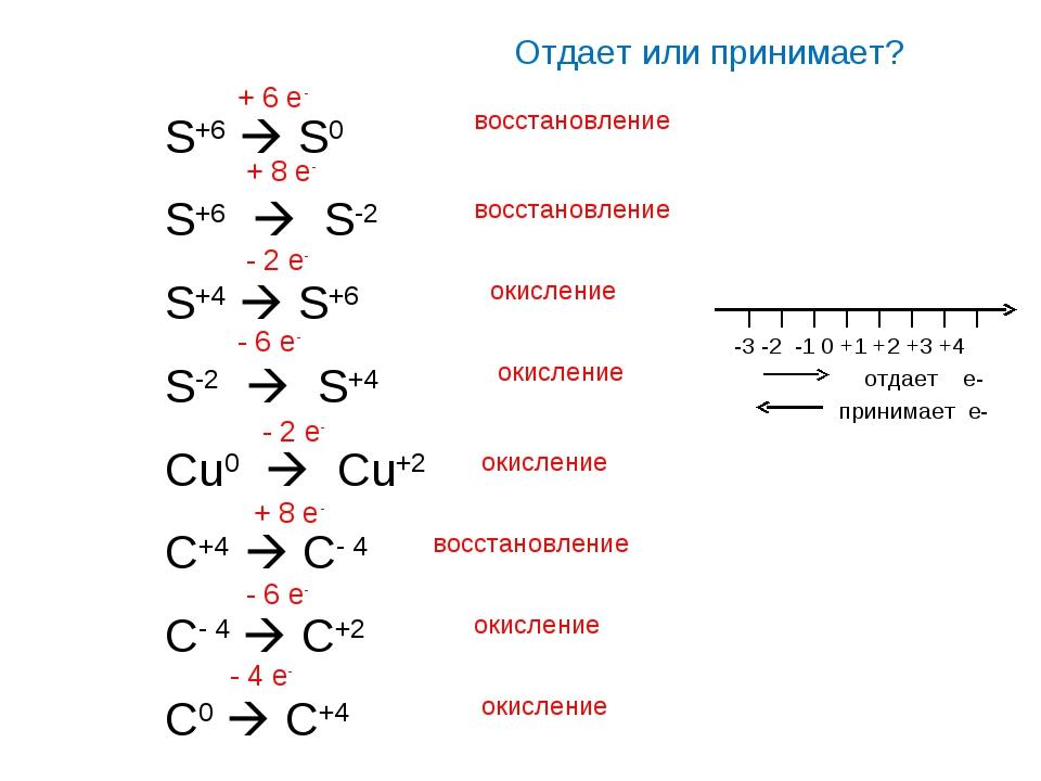 Отдает или принимает? S+6  S0 S+6  S-2 S+4  S+6 S-2  S+4 Cu0  Cu+2 C+4 ...