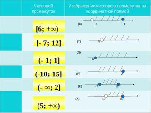 Самостоятельная работа [- 7; 12] [6; +∞) (- 1; 1] (-10; 15] (5; +∞) (- ∞;