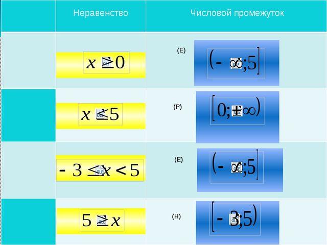 Самостоятельная работа  Неравенство Числовой промежуток  (Е)  (Р) (Е)  (Н)