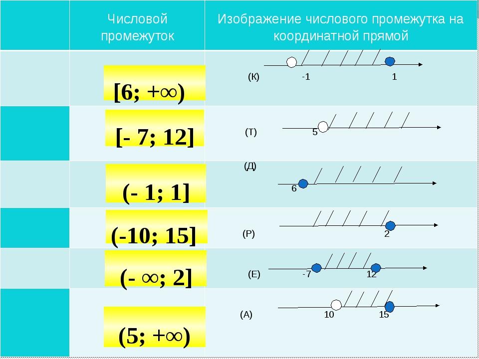 Самостоятельная работа [- 7; 12] [6; +∞) (- 1; 1] (-10; 15] (5; +∞) (- ∞;...