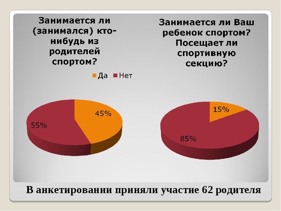 В анкетировании приняли участие 62 родителя