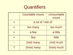 Quantifiers Countable nounsUncountable nouns +a lot of / lots of +too m