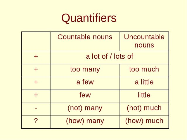Quantifiers Countable nounsUncountable nouns +a lot of / lots of +too m...
