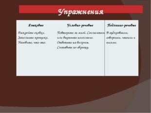 Упражнения Языковые Условно-речевые Подлинно-речевые Раскройтескобки. Заполни