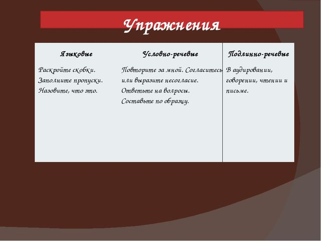Упражнения Языковые Условно-речевые Подлинно-речевые Раскройтескобки. Заполни...