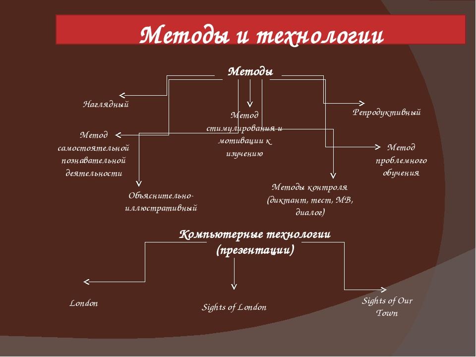 Методы и технологии Наглядный Репродуктивный Объяснительно-иллюстративный Мет...