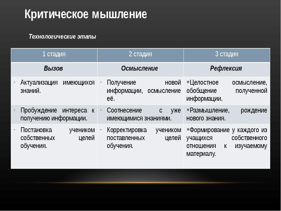 Критическое мышление Технологические этапы 1 стадия 2 стадия 3 стадия Вызов О...