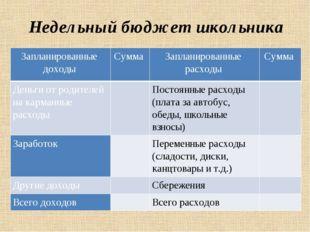 Недельный бюджет школьника Запланированные доходы Сумма Запланированные расхо
