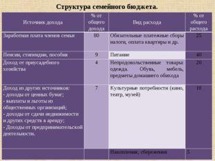 Структура семейного бюджета. Источник дохода % от общего дохода Вид расхода %