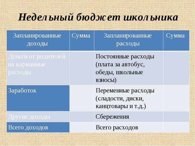 Недельный бюджет школьника Запланированные доходы Сумма Запланированные расхо...