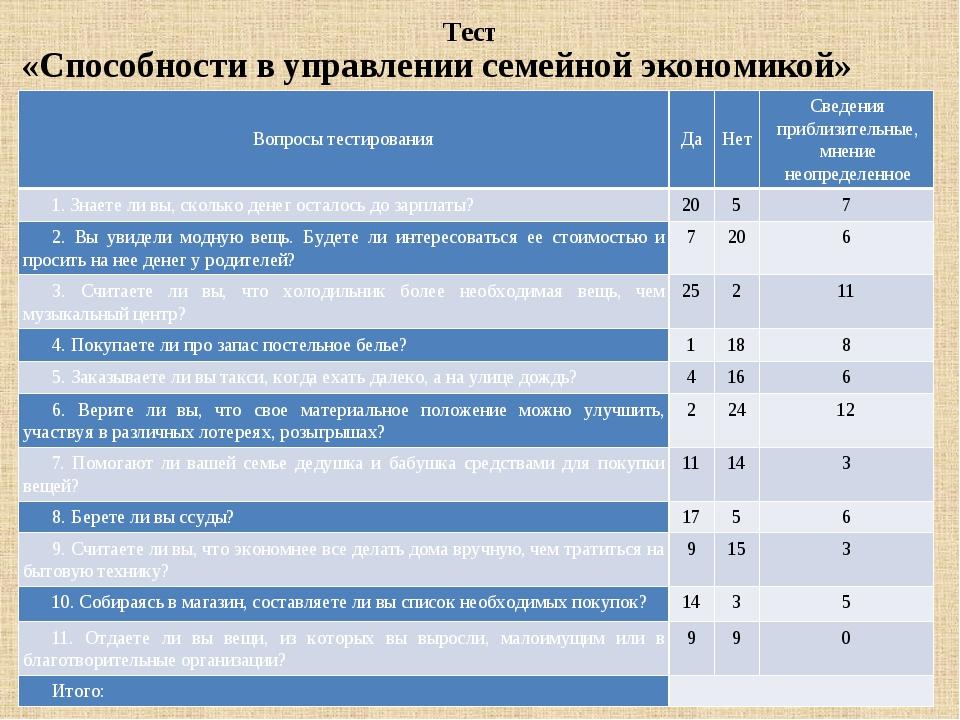 Тест «Способности в управлении семейной экономикой» Вопросы тестирования Да Н...