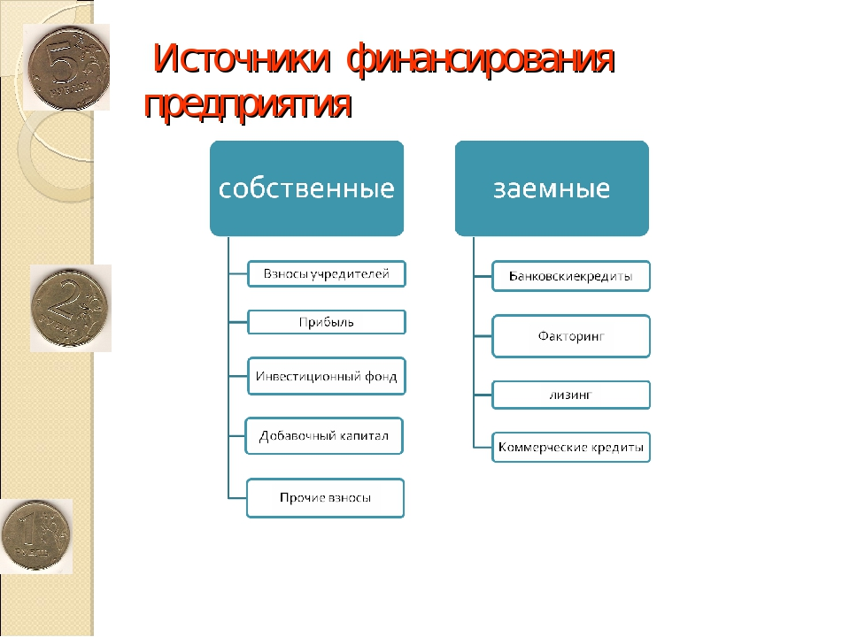 Источники финансирования предприятия