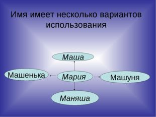 Имя имеет несколько вариантов использования Мария Маша Маняша Машенька Машуня