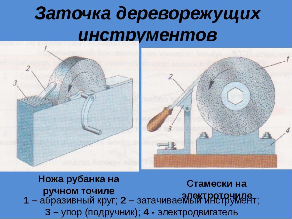 Заточка дереворежущих инструментов Ножа рубанка на ручном точиле Стамески на...