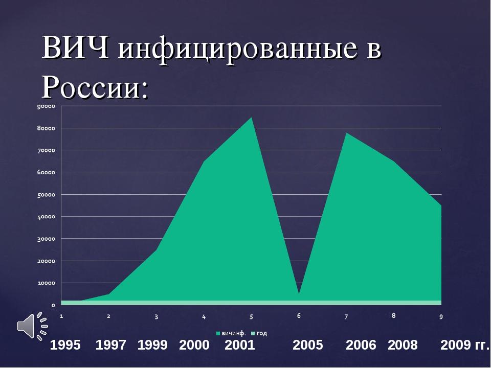 ВИЧ инфицированные в России: 1995 1997 1999 2000 2001 2005 2006 2008 2009 гг.