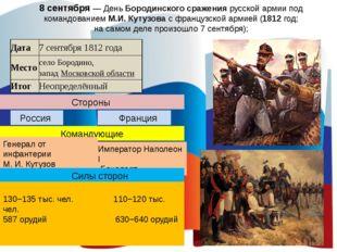 8 сентября — День Бородинского сражения русской армии под командованием М.И.